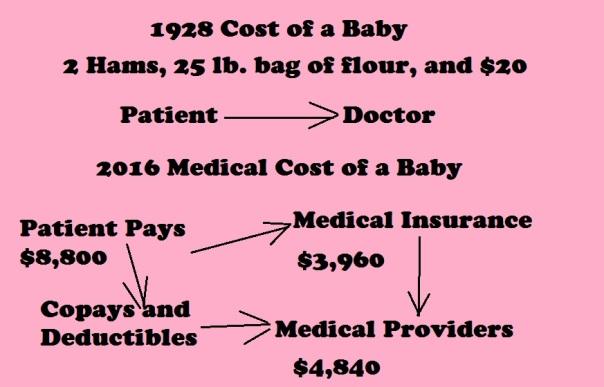 Medical Cost 2
